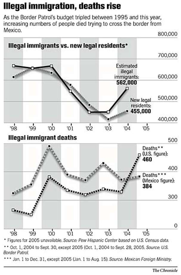 Illegal Immigration, Deaths Rise. Chronicle Graphic
