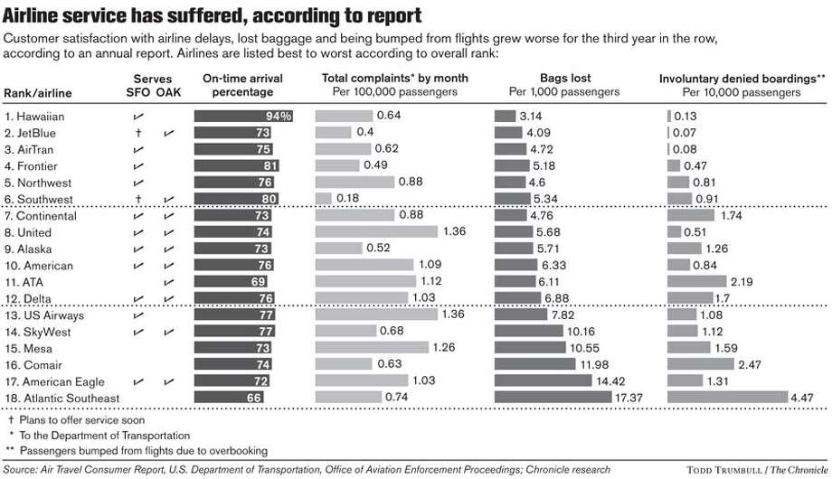 Airline Service has Suffered, According to Report. Chronicle graphic by Todd Trumbull