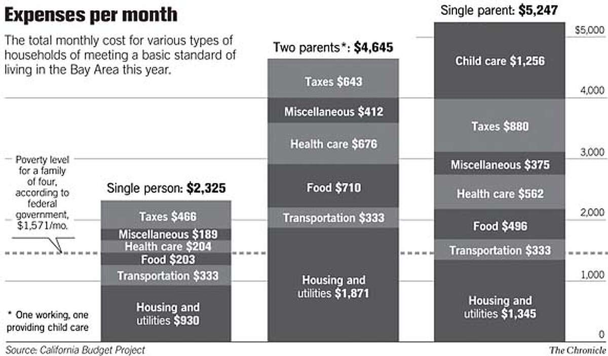 Expenses Per Month. Chronicle Graphic