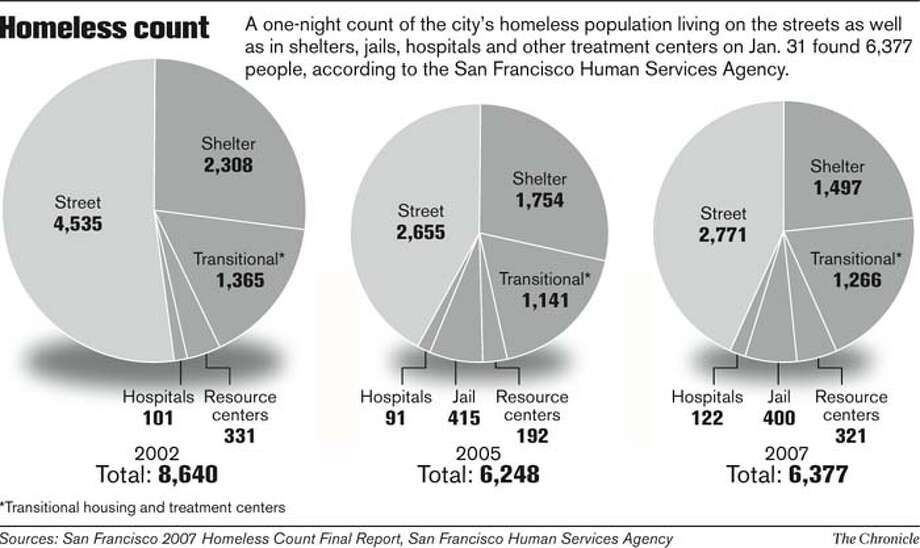 Homeless Count. Chronicle Graphic