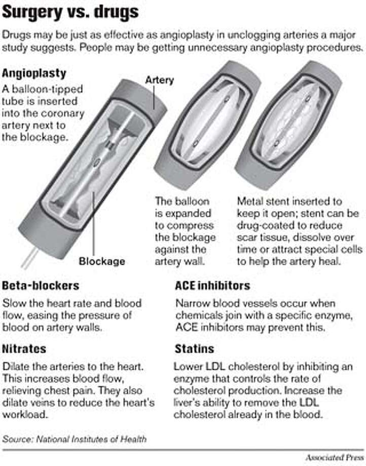 Surgery vs. Drugs. Associated Press Graphic