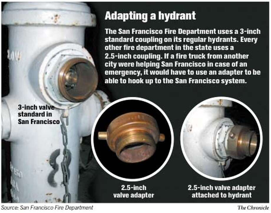 Adapting a Hydrant. Chronicle Graphic