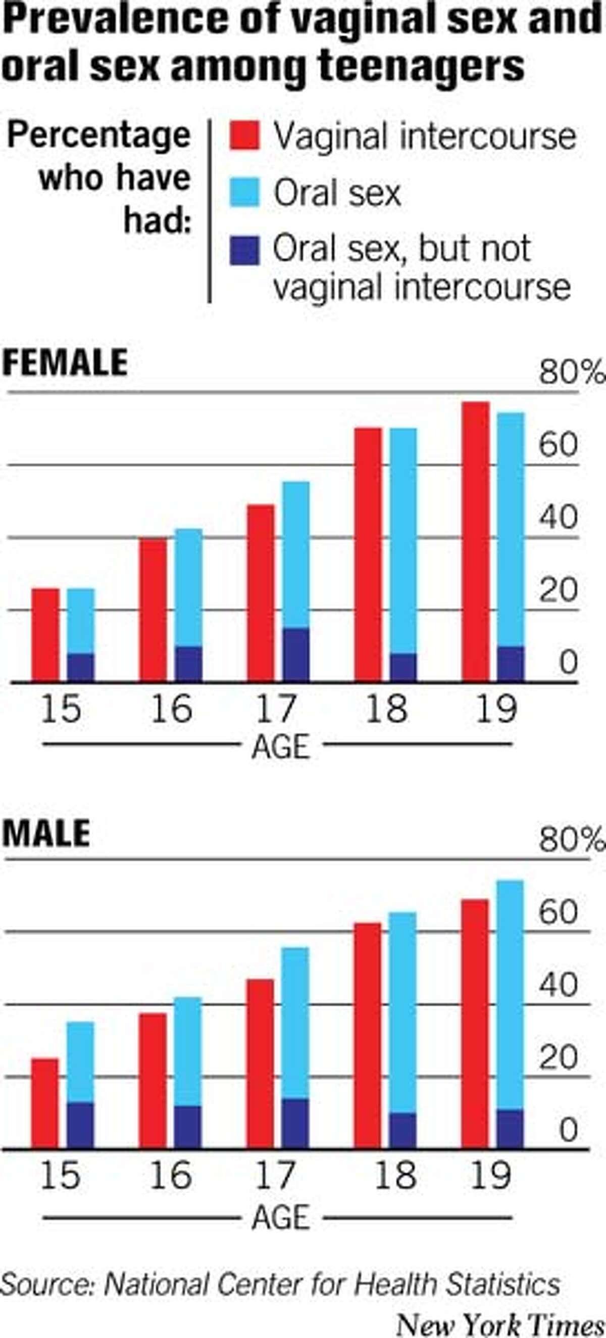 Prevalence of Sex - New York Times