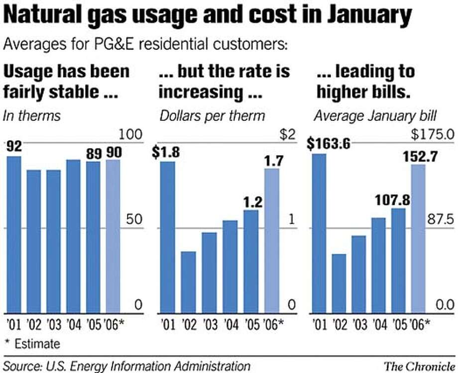 Natural gas usage and cost in January. Chronicle graphic