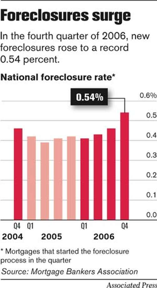 Foreclosures Surge. Associated Press Graphic