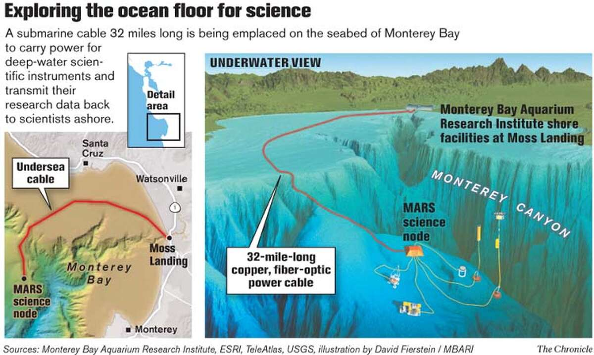 Exploring the Ocean Floor for Science. Chronicle Graphic