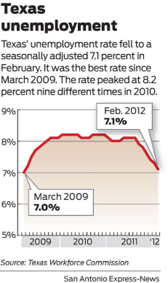Texas' unemployment rate fell to a seasonally adjusted 7.1 percent in February. It was the best rate since March 2009. The rate peaked at 8.2 percent nine different times in 2010.