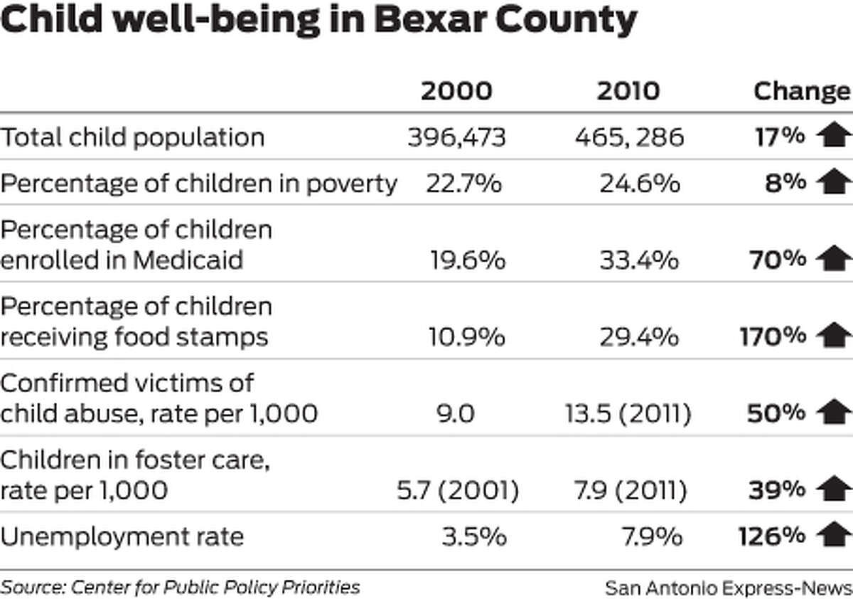 Child well-being in Bexar County