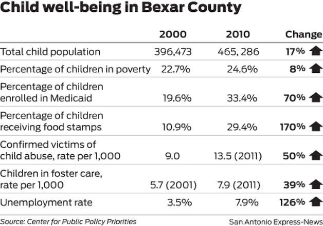 Child well-being in Bexar County Photo: Mark Blackwell