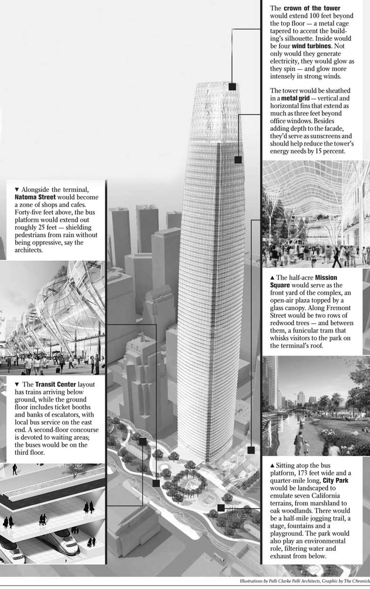 The details are certain to change as the project evolves, but the complex selected by the Transbay Joint Powers Authority includes an 80-story office tower at First and Mission streets that would climb 1,200 feet and contain 1.6 million square feet of space. Alongside it, a transit station topped by a park would stretch from Beale Street nearly to Second Street. Illustrations by Pelli Clarke Pelli Architects. Graphic by the Chronicle