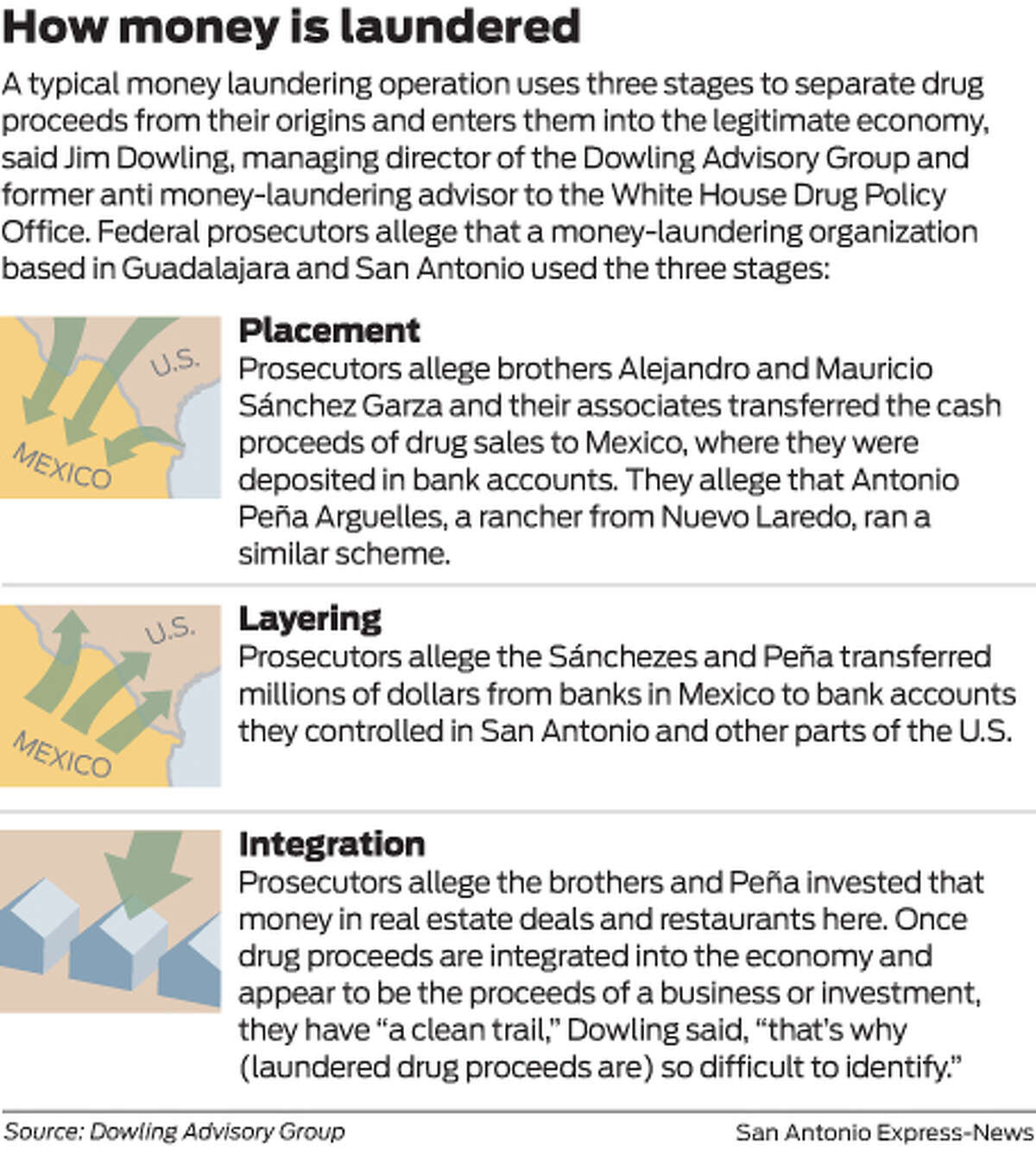 A typical money laundering operation uses three stages to separate drug proceeds from their origins and enters them into the legitimate economy, said Jim Dowling, managing director of the Dowling Advisory Group and former anti money-laundering advisor to the White House Drug Policy Office. Federal prosecutors allege that a money-laundering organization based in Guadalajara and San Antonio used the three stages.