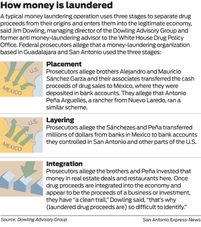 A typical money laundering operation uses three stages to separate drug proceeds from their origins and enters them into the legitimate economy, said Jim Dowling, managing director of the Dowling Advisory Group and former anti money-laundering advisor to the White House Drug Policy Office. Federal prosecutors allege that a money-laundering organization based in Guadalajara and San Antonio used the three stages. Photo: Mike Fisher