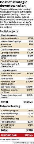 Cost of strategic downtown plan The overall theme is increasing housing downtown, but the plan suggests investing in transportation, parking, parks,  cultural institutions and connections from the River Walk to streets. Here's how it breaks down financially in the millions: Photo: Harry Thomas
