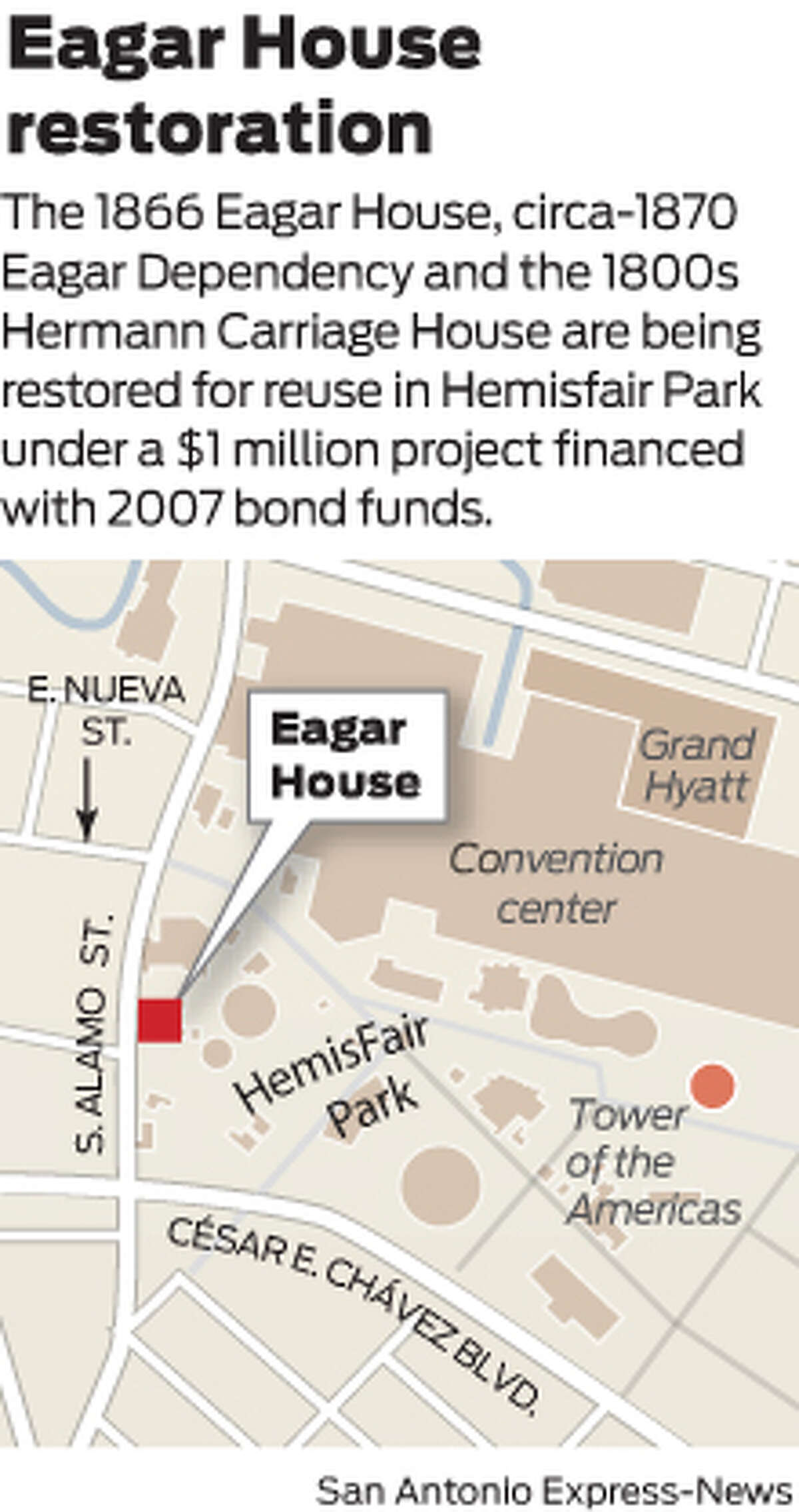 The 1866 Eagar House, circa-1870 Eagar Dependency and the 1800s Hermann Carriage House are being restored for reuse in Hemisfair Park under a $1 million project financed with 2007 bond funds.
