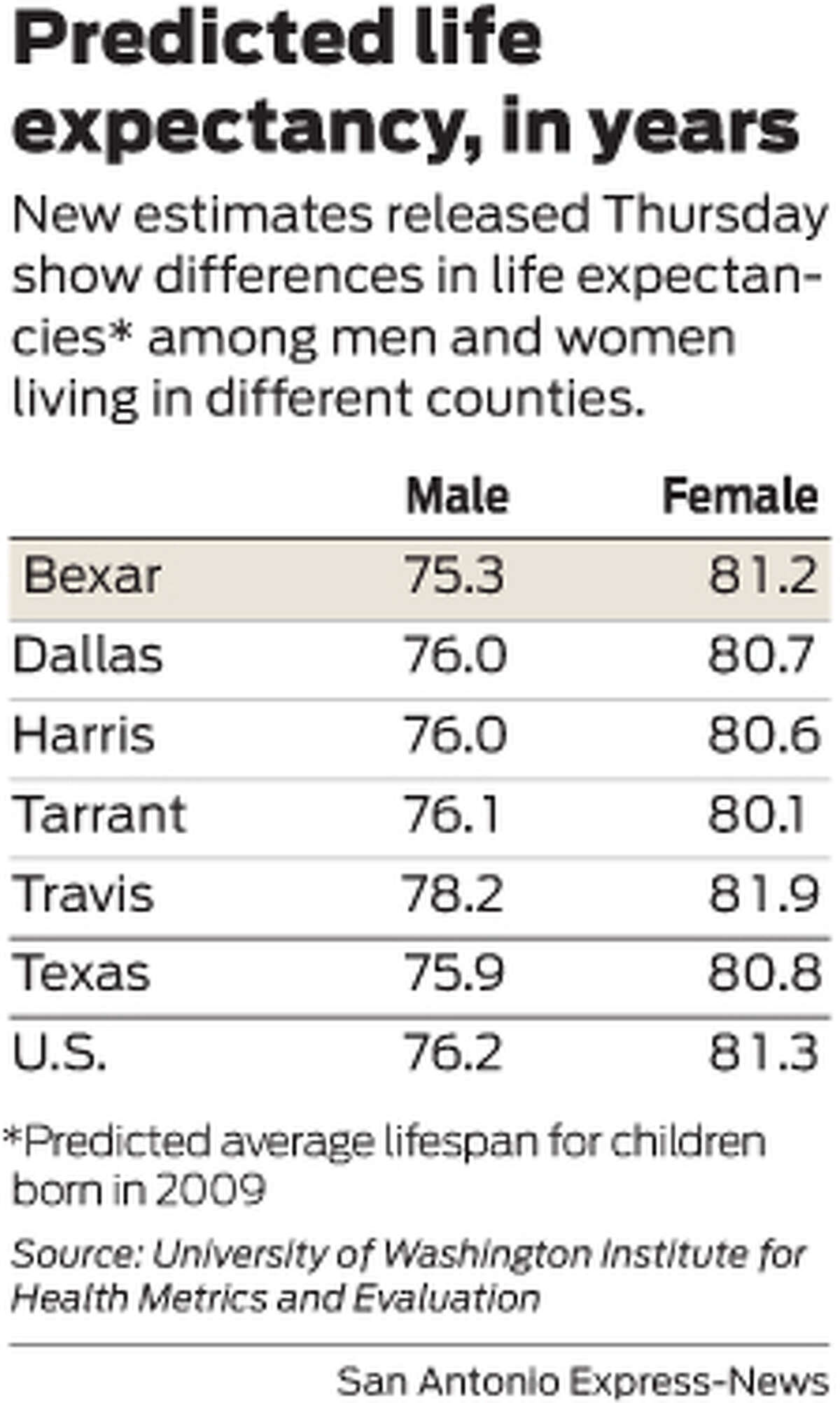 New estimates released Thursday show differences in life expectancies* among men and women living in different counties.
