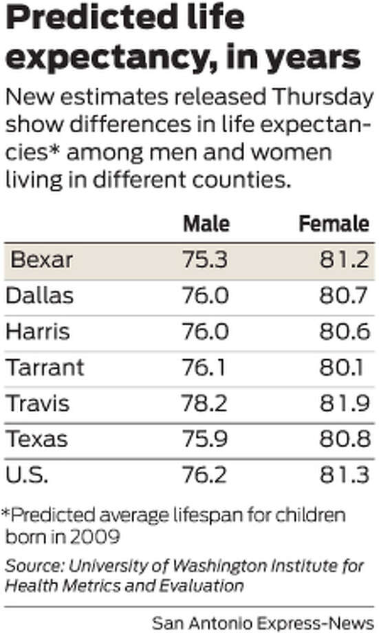 a comparison of the life expectancies of men and women How does being married or single impact your life expectancy research shows that people who are single, especially men, are living longer than ever before.