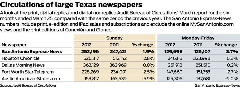 A look at the print, digital replica and digital nonreplica Audit Bureau of Circulations' March report for the six months ended March 25, compared with the same period the previous year. The San Antonio Express-News numbers include print, e-edition and iPad sales and subscriptions and exclude the online MySanAntonio.com views and the print editions of Conexión and Glance.