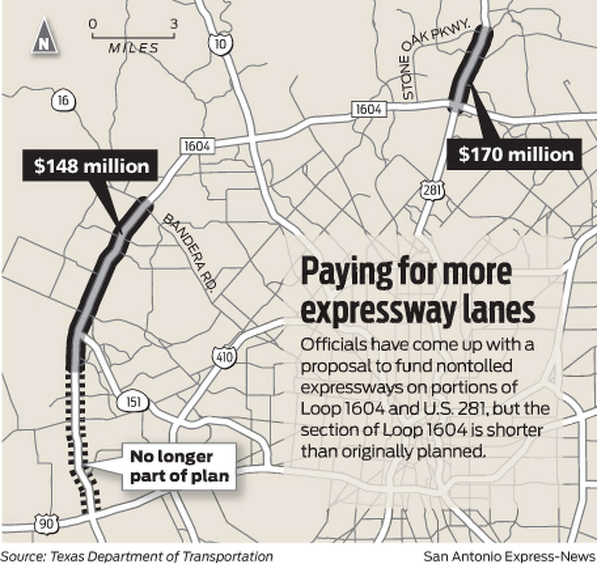Paying for more expressway lanes Officials have come up with a proposal to fund nontolled expressways on portions of Loop 1604 and U.S. 281, but the section of Loop 1604 is shorter than originally planned.