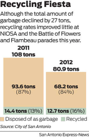 Recycling Fiesta Although the total amount of garbage declined by 27 tons, recycling rates improved little at NIOSA and the Battle of Flowers and Flambeau parades this year. Photo: Harry Thomas