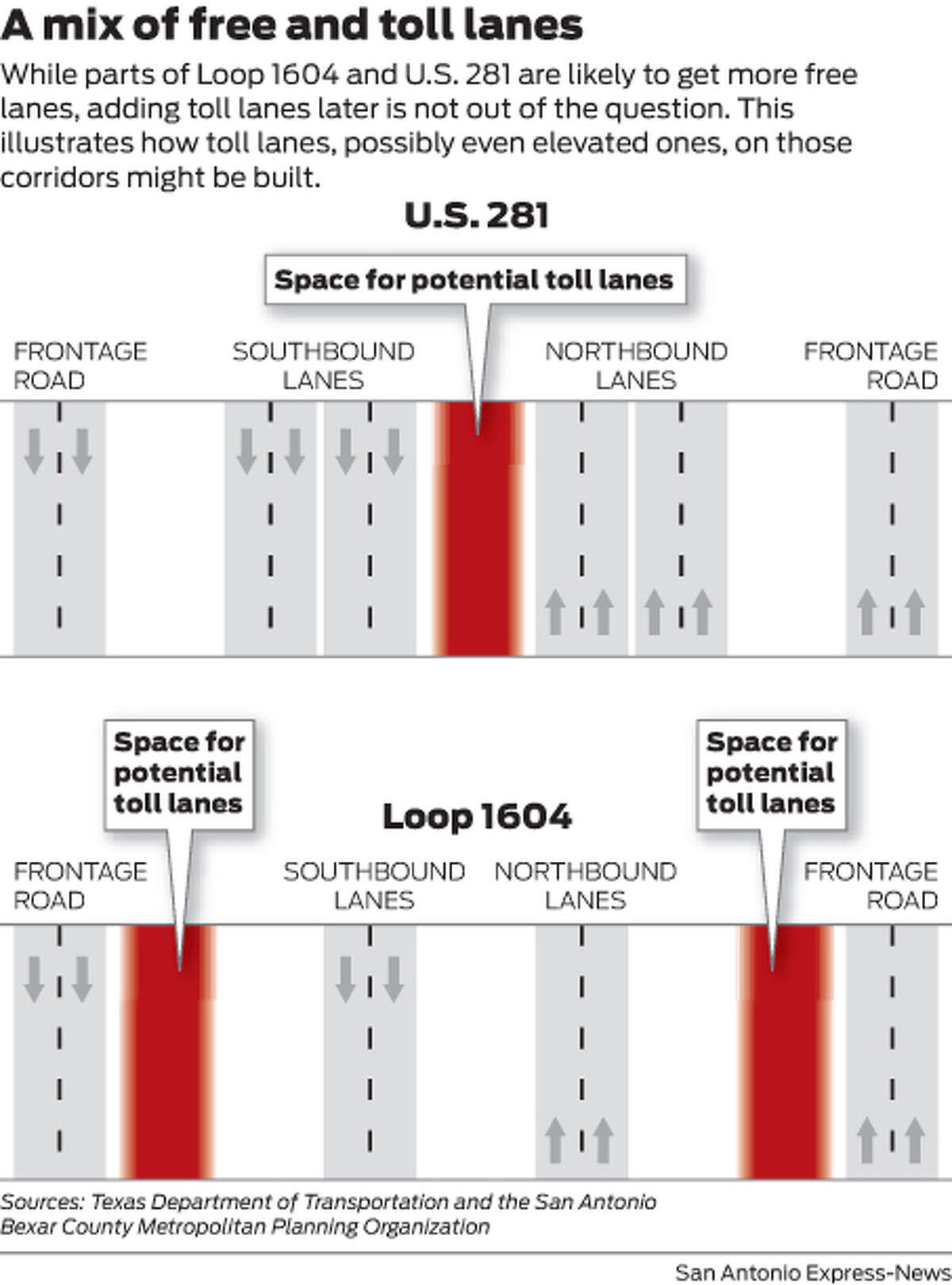 A mix of free and toll lanes While parts of Loop 1604 and U.S. 281 are likely to get more free lanes, adding toll lanes later is not out of the question. This illustrates how toll lanes, possibly even elevated ones, on those corridors might be built.