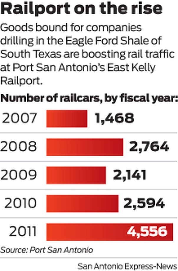 Railport on the rise Goods bound for companies drilling in the Eagle Ford Shale of South Texas are boosting rail traffic at Port San Antonio's East Kelly Railport. Number of railcars, by fiscal year: Photo: Harry Thomas