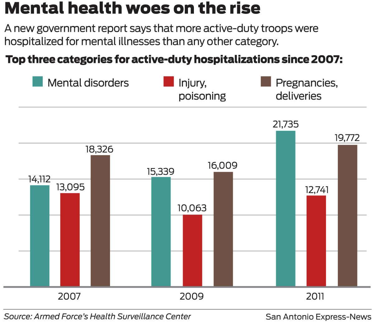 Troops mental health