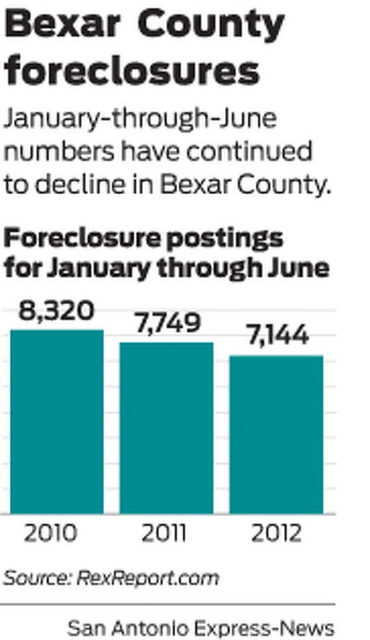 January-through-June numbers have continued to decline in Bexar County.  Photo: Mike Fisher