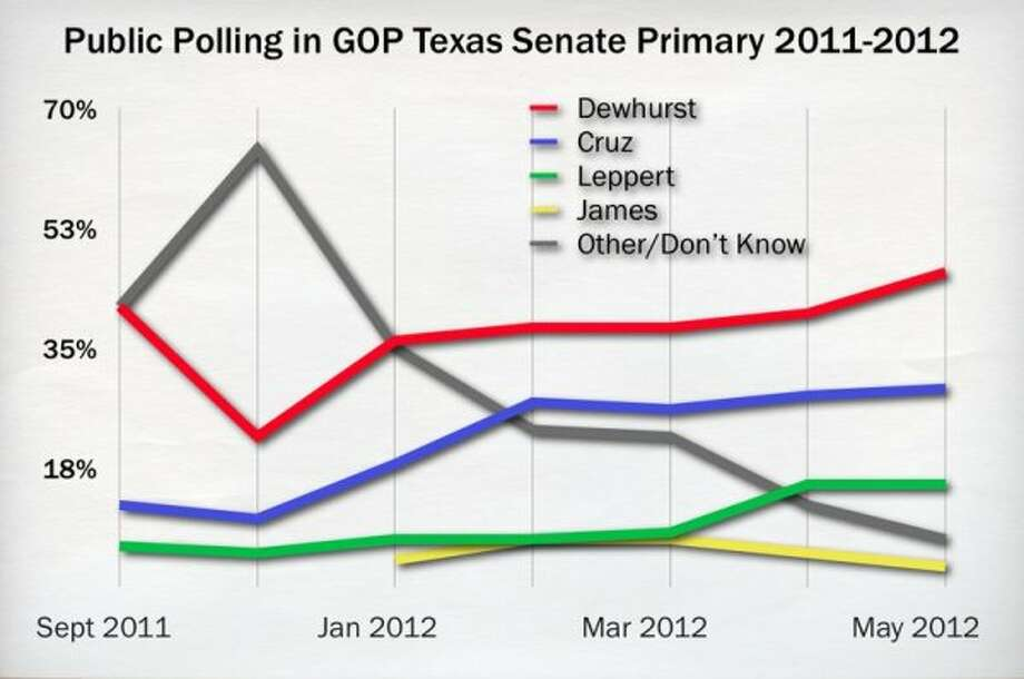 Eight months of GOP primary polling. (Texas Tribune)