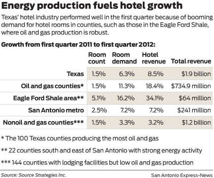 Texas' hotel industry performed well in the first quarter because of booming demand for hotel rooms in counties, such as those in the Eagle Ford Shale, where oil and gas production is robust. Photo: Mike Fisher