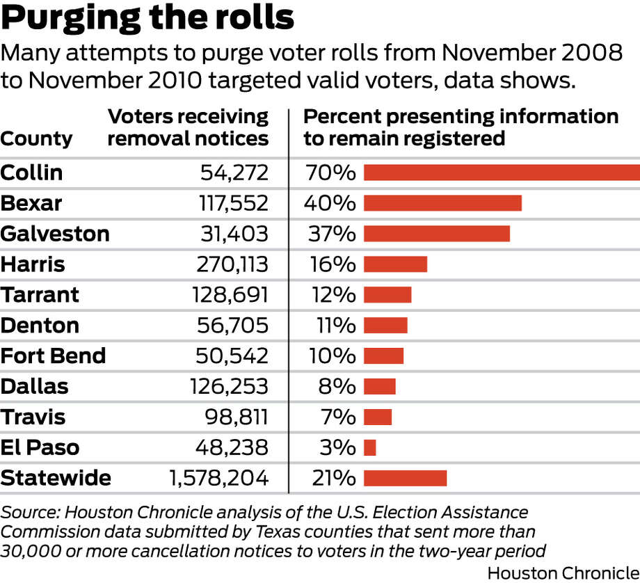 Watch out for voter registration cancellations - Houston Chronicle
