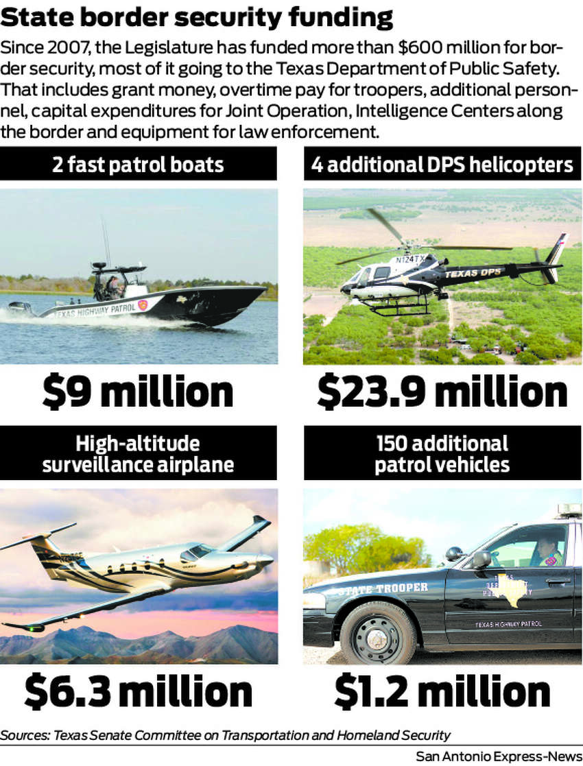 Since 2007, the Legislature has funded more than $600 million for border security, most of it going to the Texas Department of Public Safety. That includes grant money, overtime pay for troopers, additional personnel, capital expenditures for Joint Operation, Intelligence Centers along the border and equipment for law enforcement.