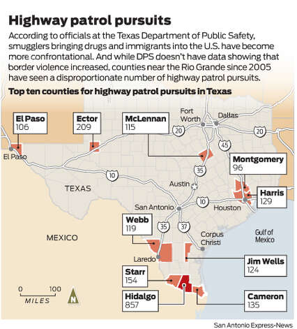 According to officials at the Texas Department of Public Safety, smugglers bringing drugs and immigrants into the U.S. have become more confrontational. And while DPS doesn't have data showing that border violence increased, counties near the Rio Grande since 2005 have seen a disproportionate number of highway patrol pursuits. Photo: Harry Thomas