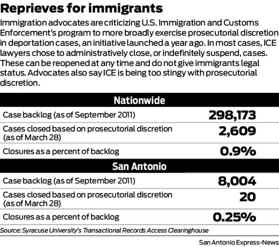 Immigration advocates are criticizing U.S. Immigration and Customs Enforcement's program to more broadly exercise prosecutorial discretion in deportation cases, an initiative launched a year ago. In most cases, ICE lawyers chose to administratively close, or indefinitely suspend, cases. These can be reopened at any time and do not give immigrants legal status. Advocates also say ICE is being too stingy with prosecutorial discretion. Photo: Harry Thomas