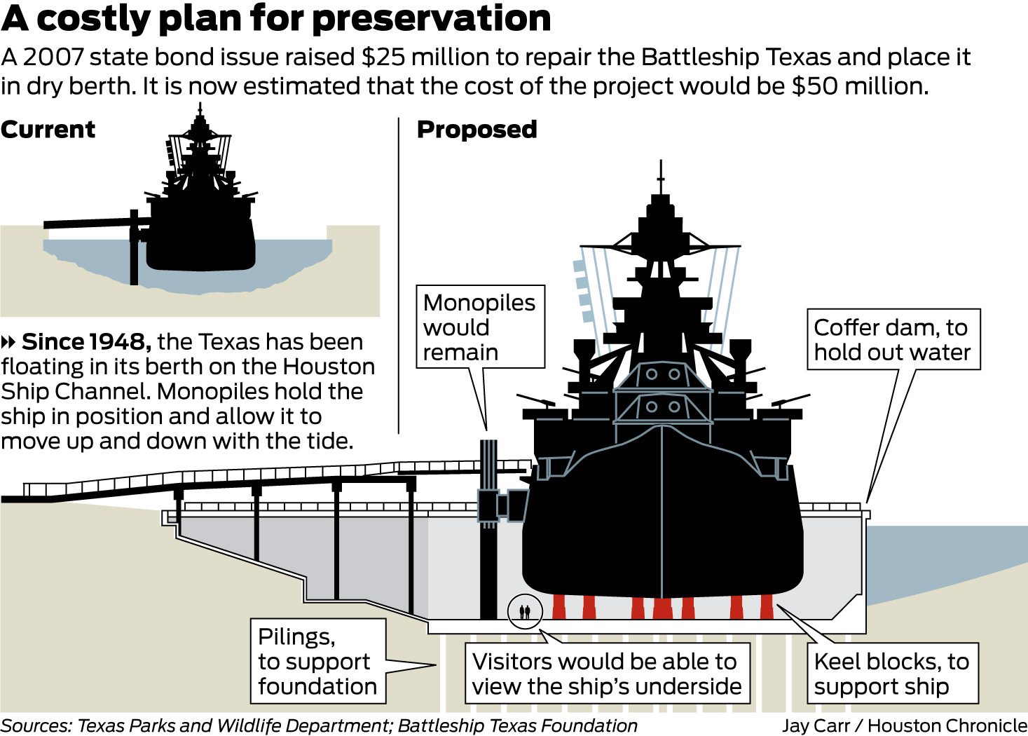 battleship texas diagrams still leaking, uss texas to close for repairs next week ... #13