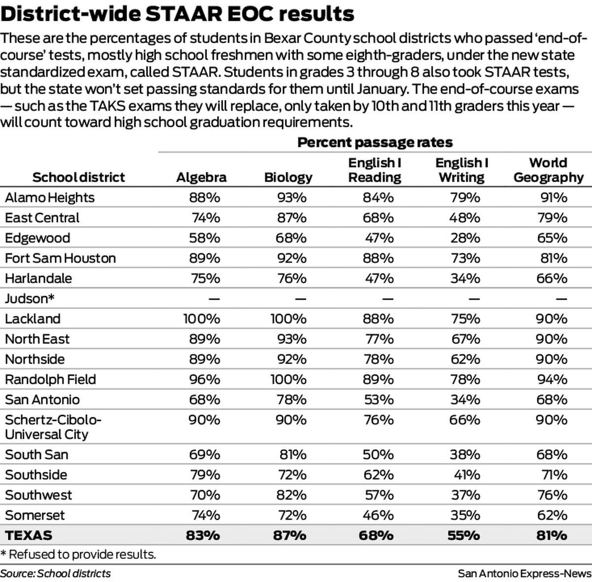 These are the percentages of students in Bexar County school districts who passed 'end-of-course' tests, mostly high school freshmen with some eighth-graders, under the new state standardized exam, called STAAR. Students in grades 3 through 8 also took STAAR tests, but the state won't set passing standards for them until January. The end-of-course exams - such as the TAKS exams they will replace, only taken by 10th and 11th graders this year - will count toward high school graduation requirements.