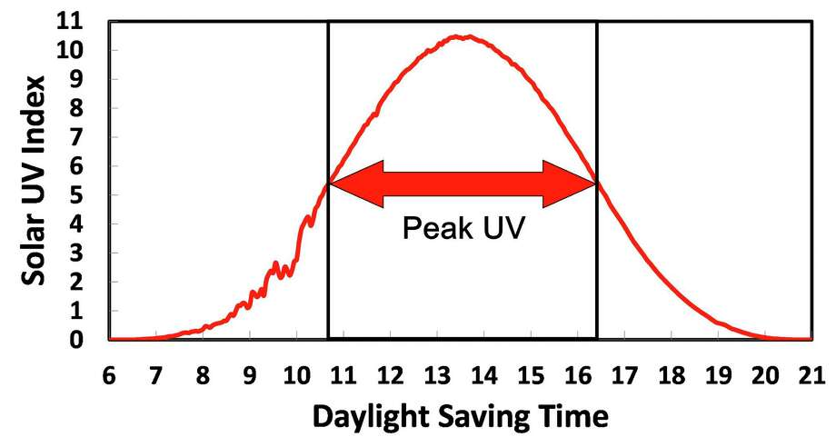 Ultraviolet sunlight peaked at 1:32 p.m. (solar noon) in Seguin on June 11, as shown in this chart of UV measured by a U.S. Department of Agriculture instrument.  Photo: Forrest M. Mims III, For The Express-News