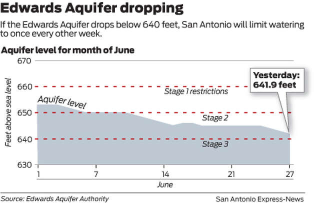 If the Edwards Aquifer drops below 640, San Antonio will limit watering to once every other week Photo: Mike Fisher