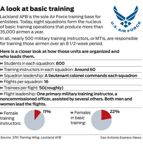 A look at basic training Photo: Express-News