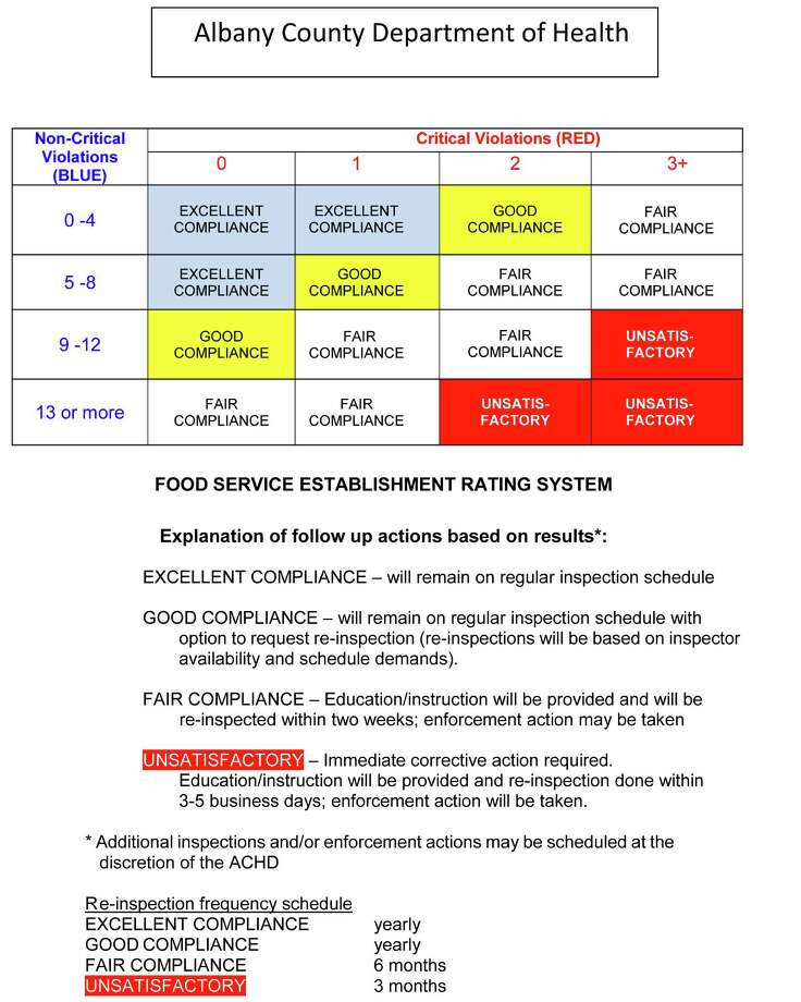 Food Service Establishment Rating System Albany County Department of Health Photo: Health0
