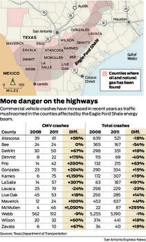 Commercial vehicle crashes have increased in recent years as traffic mushroomed in the counties affected by the Eagle Ford Shale energy boom.