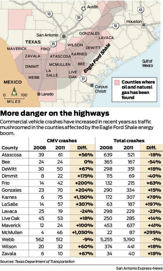 Commercial vehicle crashes have increased in recent years as traffic mushroomed in the counties affected by the Eagle Ford Shale energy boom. Photo: Harry Thomas