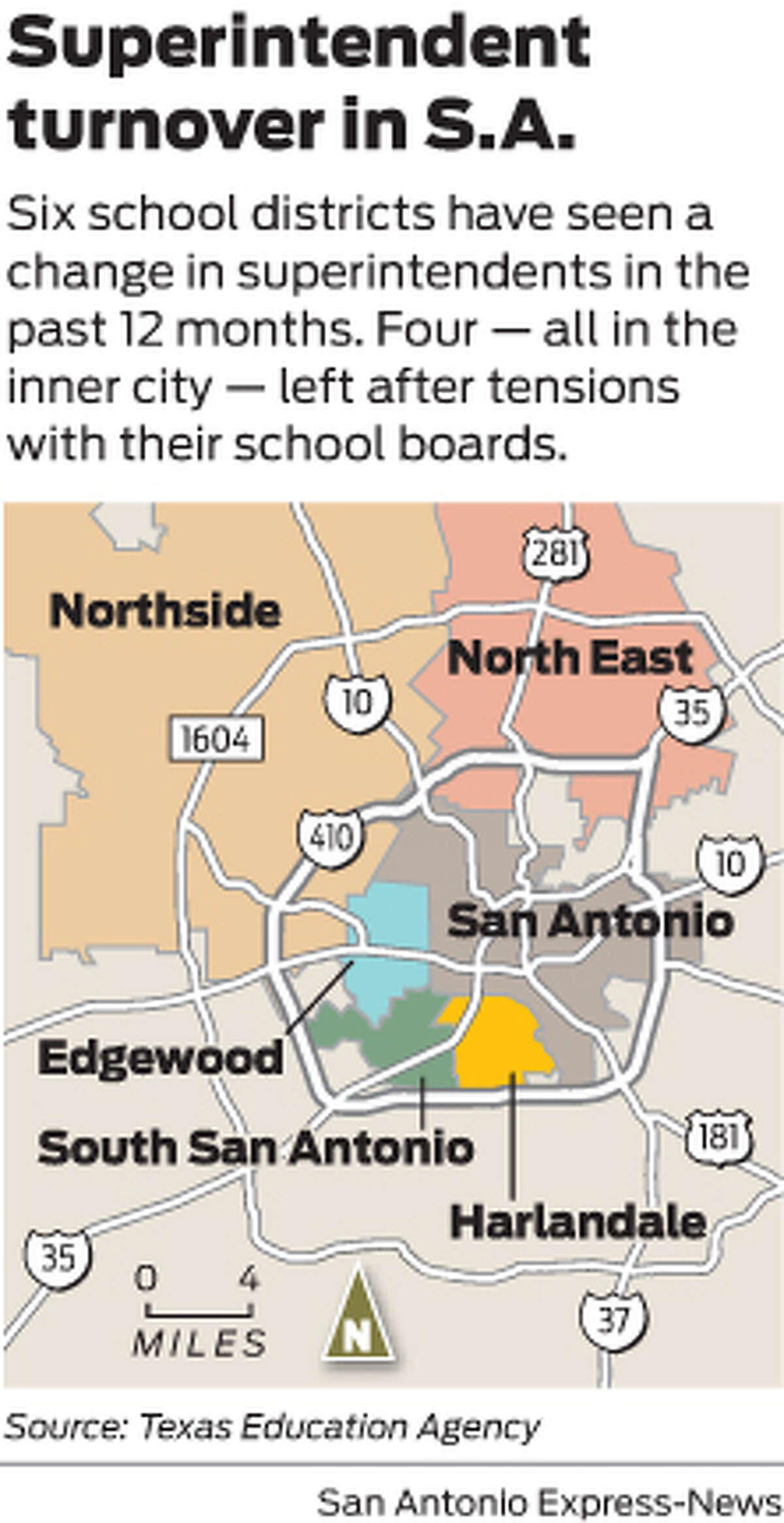 Six school districts have seen a change in superintendents in the past 12 months. Four - all in the inner city - left after tensions with their school boards.