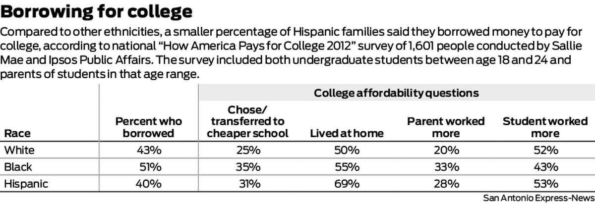 """Compared to other ethnicities, a smaller percentage of Hispanic families said they borrowed money to pay for college, according to national """"How America Pays for College 2012"""" survey of 1,601 people conducted by Sallie Mae and Ipsos Public Affairs. The survey included both undergraduate students between age 18 and 24 and parents of students in that age range."""