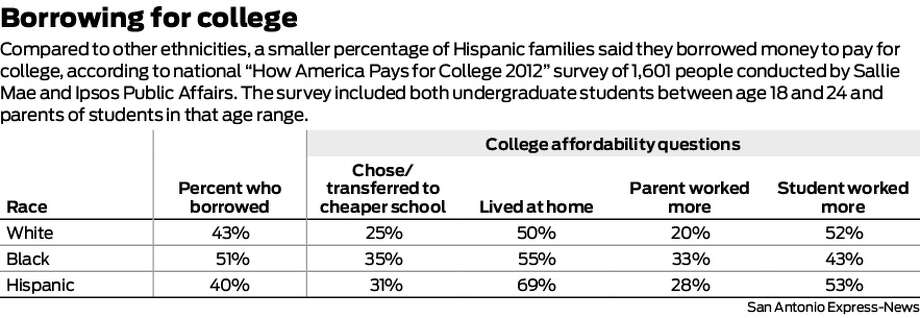 "Compared to other ethnicities, a smaller percentage of Hispanic families said they borrowed money to pay for college, according to national ""How America Pays for College 2012"" survey of 1,601 people conducted by Sallie Mae and Ipsos Public Affairs. The survey included both undergraduate students between age 18 and 24 and parents of students in that age range.