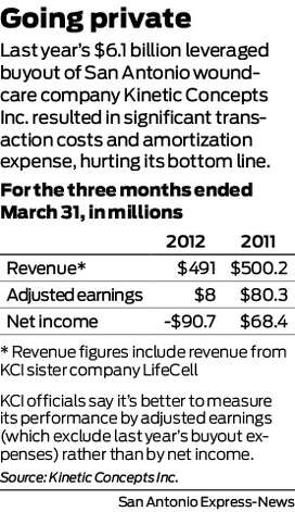 Last year's $6.1 billion leveraged buyout of San Antonio wound-care company Kinetic Concepts Inc. resulted in significant transaction costs and amortization expense, hurting its bottom line. 