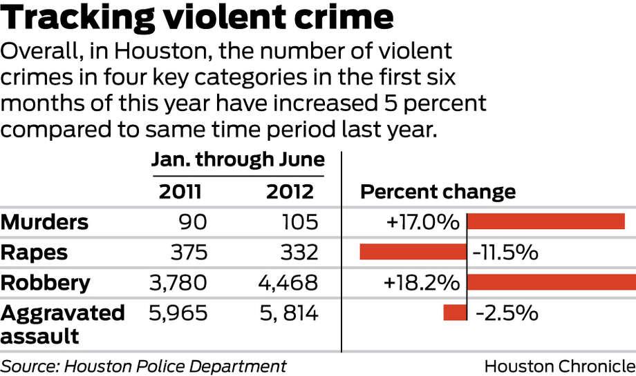 Houston sees spike in murders, robberies - Houston Chronicle