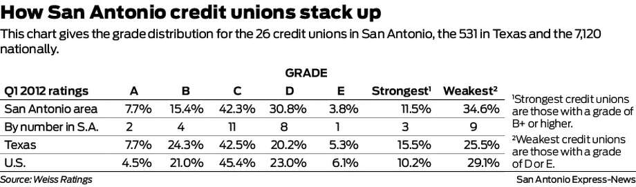 This chart gives the grade distribution for the 26 credit unions in San Antonio, the 531 in Texas and the 7,120 nationally. Photo: Harry Thomas