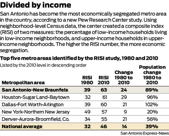 San Antonio has become the most economically segregated metro area in the country, according to a new Pew Research Center study. Using neighborhood-level Census data, the center created a composite index (RISI) of two measures: the percentage of low-income households living in low-income neighborhoods, and upper-income households in upper-income neighborhoods. The higher the RISI number, the more economic segregation.