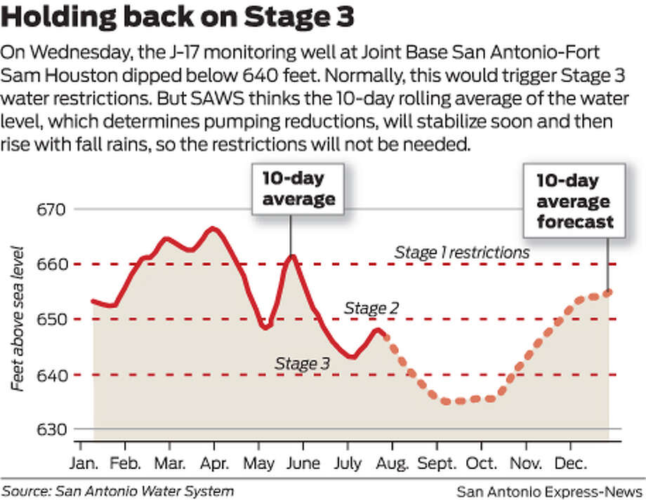 On Wednesday, the J-17 monitoring well at Joint Base San Antonio-Fort Sam Houston dipped below 640 feet. Normally, this would trigger Stage 3 water restrictions. But SAWS thinks the 10-day rolling average of the water level, which determines pumping reductions, will stabilize soon and then rise with fall rains, so the restrictions will not be needed.  Photo: Mike Fisher