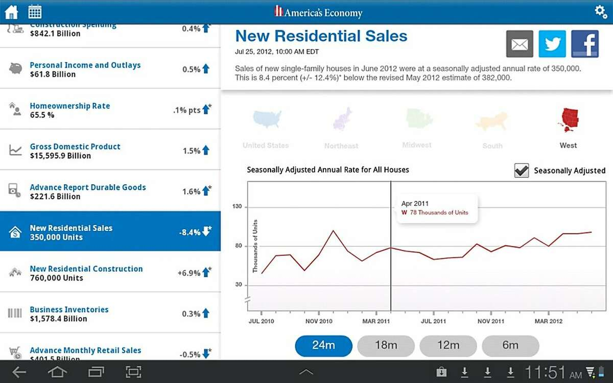 U.S. Census Bureau has released an app that lists the latest unemployment, home sales and personal income figures, among others.